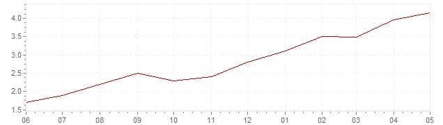 Gráfico – inflación actual del Israel (IPC)