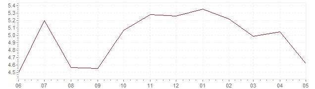 Grafiek - actuele inflatie Israël (CPI)