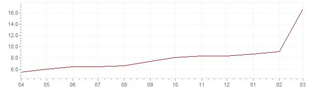 Chart - current inflation Russia (CPI)
