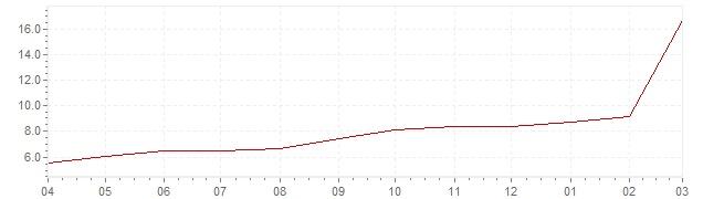 Graphik - aktuelle Inflation Russland (VPI)