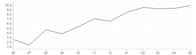 Chart - current inflation Belgium (HICP)
