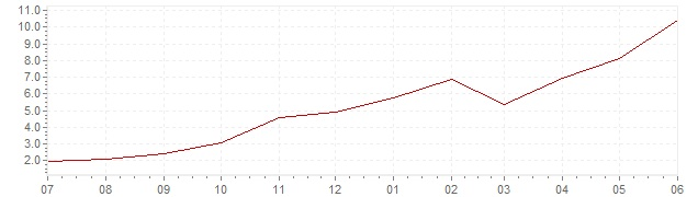 Chart - current inflation Slovenia (CPI)