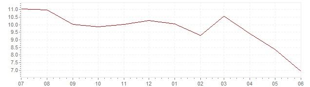 Grafiek - actuele inflatie Slovenië (CPI)