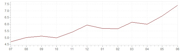Chart - current inflation South Africa (CPI)