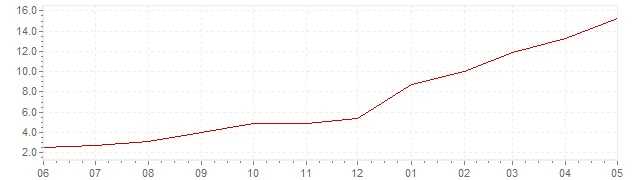Graphik - aktuelle harmonisierte Inflation Tschechien (HVPI)