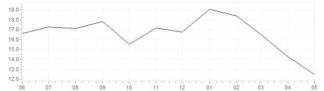 Chart - current inflation Czech Republic (HICP)