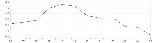Grafiek - actuele geharmoniseerde inflatie Duitsland (HICP)