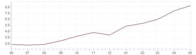 Grafiek - actuele geharmoniseerde inflatie Denemarken (HICP)