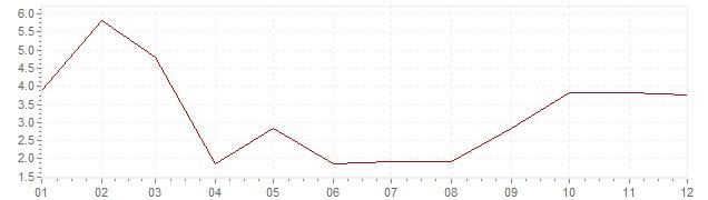 Gráfico - inflación de Países Bajos en 1963 (IPC)