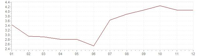 Graphik - Inflation Pays-Bas 1967 (IPC)