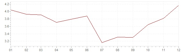 Graphik - Inflation Pays-Bas 1968 (IPC)