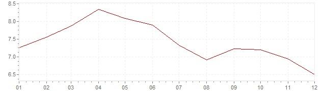 Gráfico - inflación de Países Bajos en 1969 (IPC)