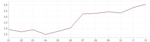 Gráfico – inflação na Holanda em 1970 (IPC)
