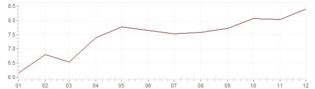 Grafiek - inflatie Nederland 1971 (CPI)