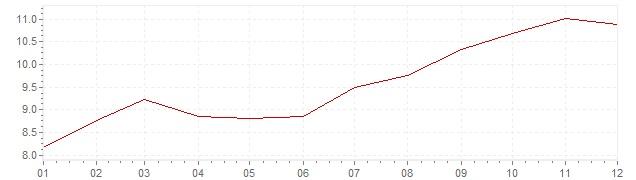 Graphik - Inflation Niederlande 1974 (VPI)