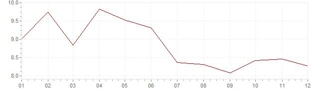 Gráfico - inflación de Países Bajos en 1976 (IPC)