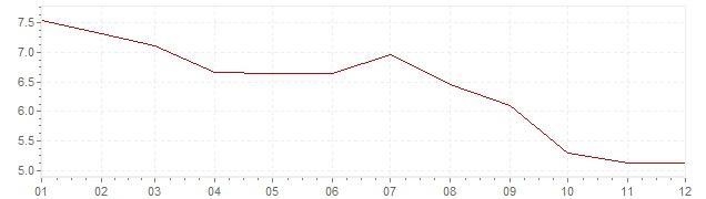 Gráfico - inflación de Países Bajos en 1977 (IPC)