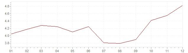 Graphik - Inflation Pays-Bas 1979 (IPC)