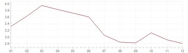 Gráfico - inflación de Países Bajos en 1984 (IPC)