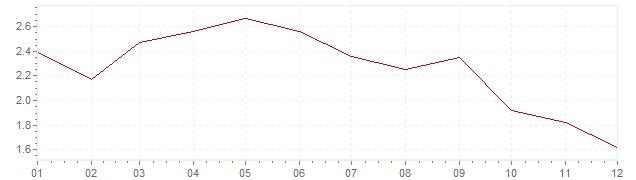 Gráfico - inflación de Países Bajos en 1985 (IPC)