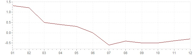 Chart - inflation The Netherlands 1986 (CPI)