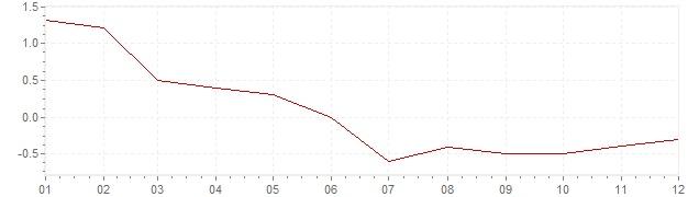 Grafiek - inflatie Nederland 1986 (CPI)