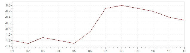 Chart - inflation The Netherlands 1987 (CPI)
