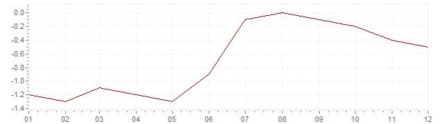 Gráfico - inflación de Países Bajos en 1987 (IPC)