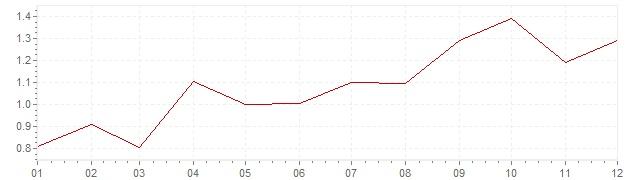 Gráfico - inflación de Países Bajos en 1989 (IPC)