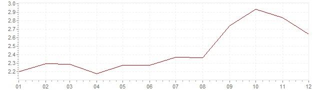 Gráfico - inflación de Países Bajos en 1990 (IPC)