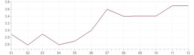 Gráfico - inflación de Países Bajos en 1991 (IPC)