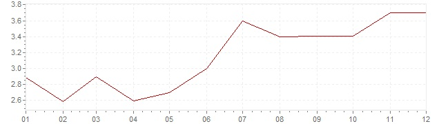 Grafiek - inflatie Nederland 1991 (CPI)