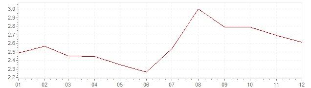 Gráfico – inflação na Holanda em 1993 (IPC)