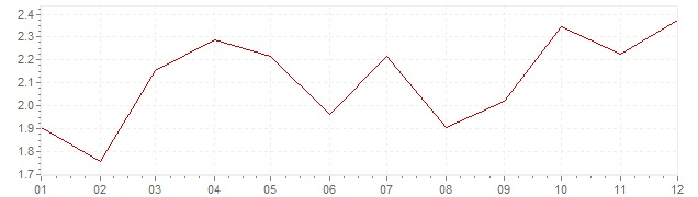 Gráfico - inflación de Países Bajos en 1996 (IPC)
