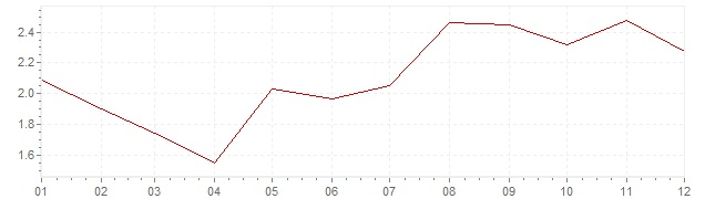 Chart - inflation The Netherlands 1997 (CPI)