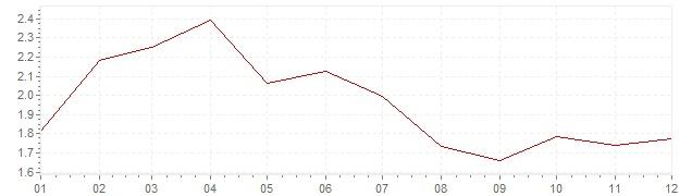 Gráfico - inflación de Países Bajos en 1998 (IPC)