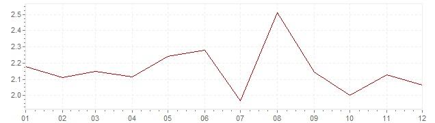 Gráfico - inflación de Países Bajos en 1999 (IPC)