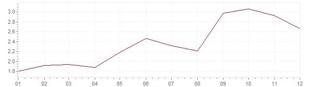 Grafiek - inflatie Nederland 2000 (CPI)