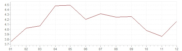 Gráfico - inflación de Países Bajos en 2001 (IPC)