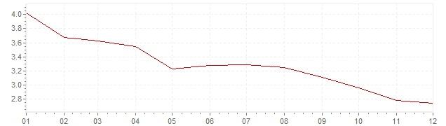 Gráfico - inflación de Países Bajos en 2002 (IPC)