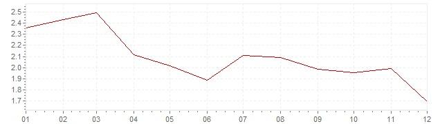 Grafico - inflazione Olanda 2003 (CPI)