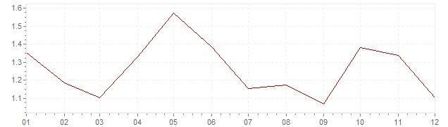 Gráfico - inflación de Países Bajos en 2004 (IPC)