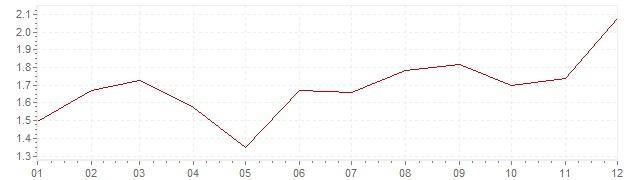 Graphik - Inflation Pays-Bas 2005 (IPC)