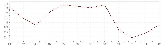Gráfico - inflación de Países Bajos en 2006 (IPC)