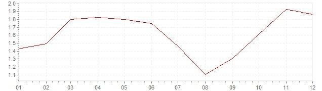 Gráfico – inflação na Holanda em 2007 (IPC)