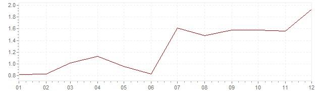 Grafico - inflazione Olanda 2010 (CPI)