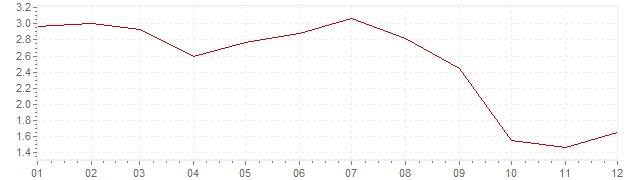Grafico - inflazione Olanda 2013 (CPI)