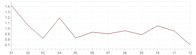Graphik - Inflation Pays-Bas 2014 (IPC)