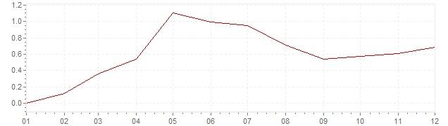 Gráfico - inflación de Países Bajos en 2015 (IPC)