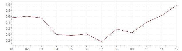 Gráfico - inflación de Países Bajos en 2016 (IPC)